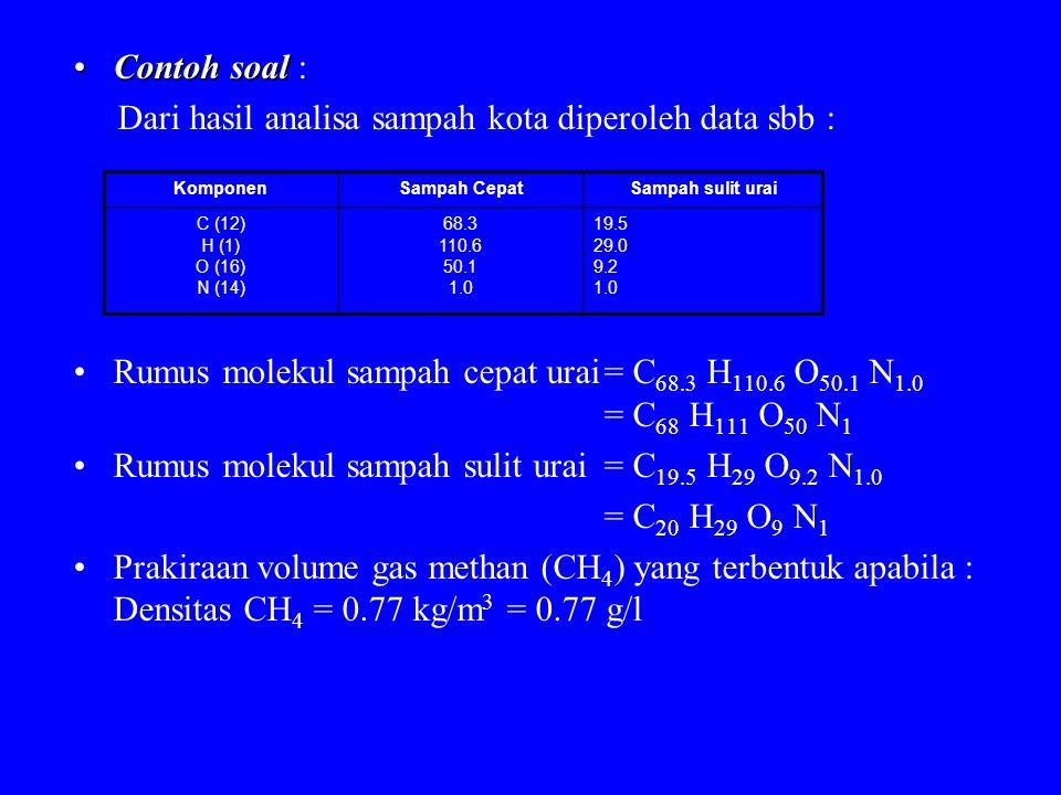 Contoh soalContoh soal : Dari hasil analisa sampah kota diperoleh data sbb : Rumus molekul sampah cepat urai= C 68.3 H 110.6 O 50.1 N 1.0 = C 68 H 111 O 50 N 1 Rumus molekul sampah sulit urai= C 19.5 H 29 O 9.2 N 1.0 = C 20 H 29 O 9 N 1 Prakiraan volume gas methan (CH 4 ) yang terbentuk apabila : Densitas CH 4 = 0.77 kg/m 3 = 0.77 g/l KomponenSampah CepatSampah sulit urai C (12) H (1) O (16) N (14) 68.3 110.6 50.1 1.0 19.5 29.0 9.2 1.0