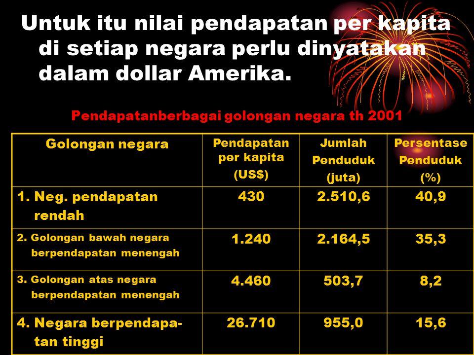 Pendapatan per kapita sebagai pembanding tingkat kemakmuran Fungsi lain pendapatan per kapita dalam analisis pembangunan ekonomi adalah menggambarkan