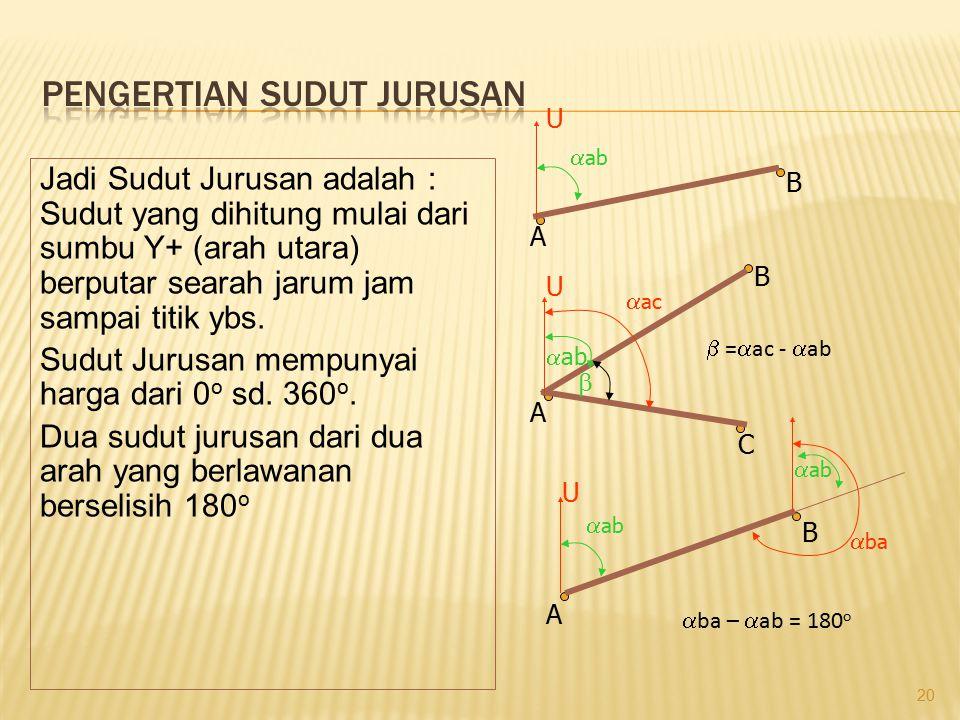 20 Jadi Sudut Jurusan adalah : Sudut yang dihitung mulai dari sumbu Y+ (arah utara) berputar searah jarum jam sampai titik ybs. Sudut Jurusan mempunya