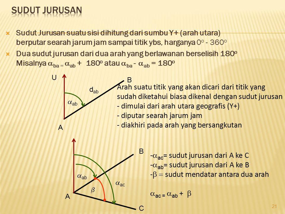  Sudut Jurusan suatu sisi dihitung dari sumbu Y+ (arah utara) berputar searah jarum jam sampai titik ybs, harganya 0 o - 360 o  Dua sudut jurusan da