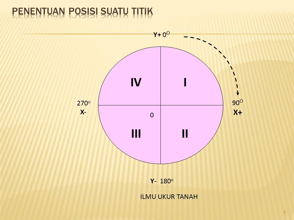 4 90 O X+ 270 o X- Y- 180 o Y+ 0 O 0 I IIIII IV ILMU UKUR TANAH