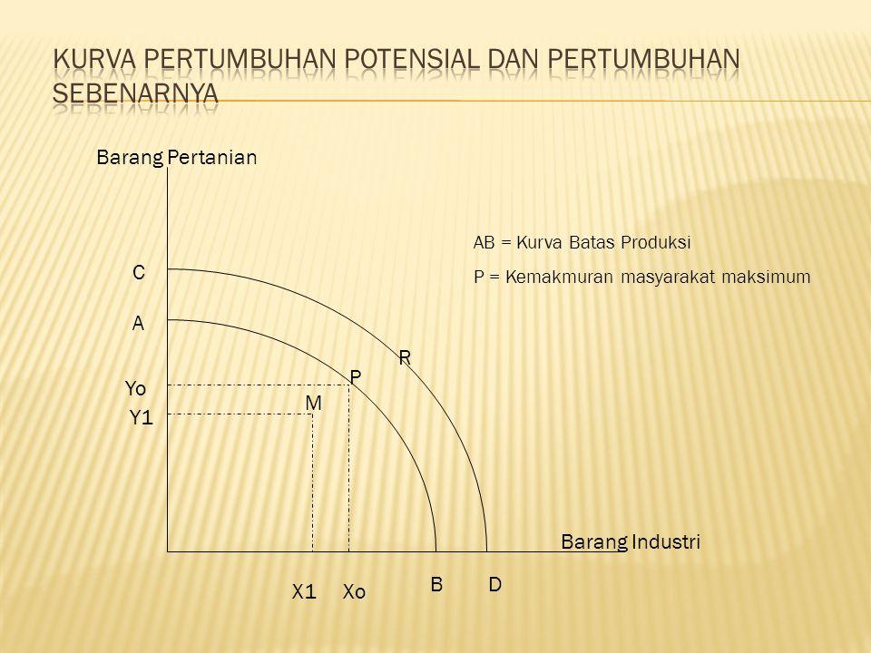 A B C D P AB = Kurva Batas Produksi P = Kemakmuran masyarakat maksimum Xo Yo Barang Pertanian Barang Industri Y1 X1 M R