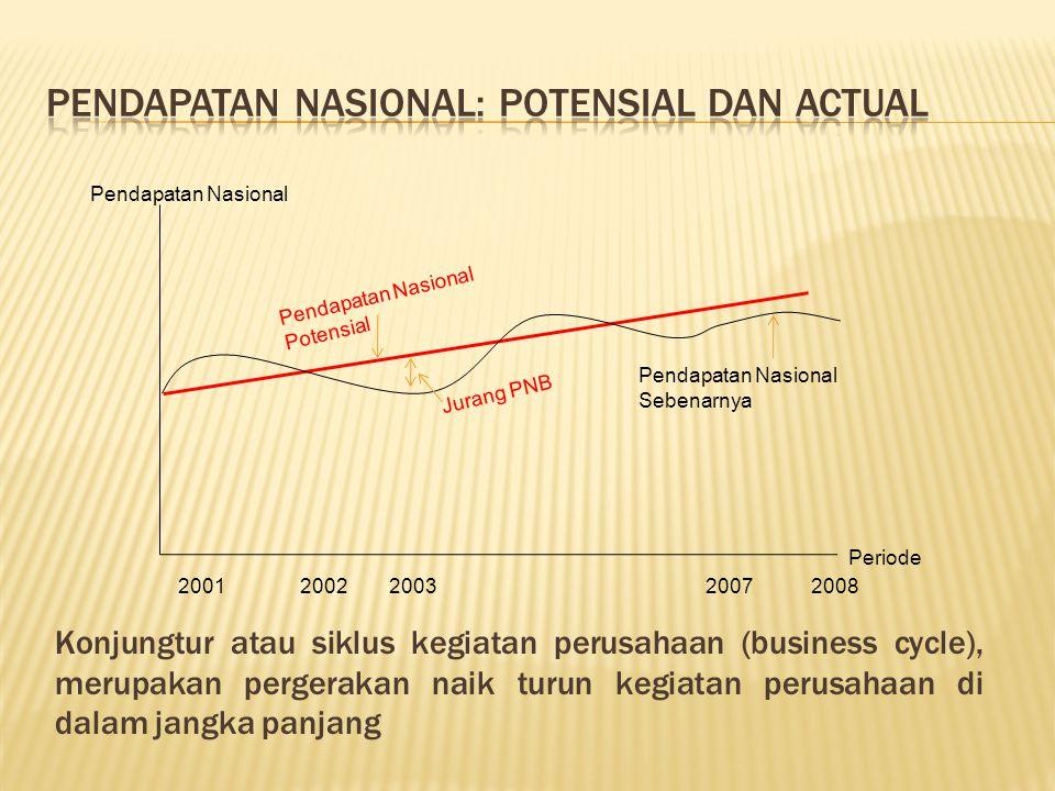 Pendapatan Nasional 2001 2002200320072008 Pendapatan Nasional Potensial Pendapatan Nasional Sebenarnya Periode Jurang PNB Konjungtur atau siklus kegia