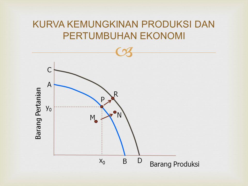  KURVA KEMUNGKINAN PRODUKSI DAN PERTUMBUHAN EKONOMI A B C D R P N M Barang Pertanian Barang Produksi y0y0 x0x0