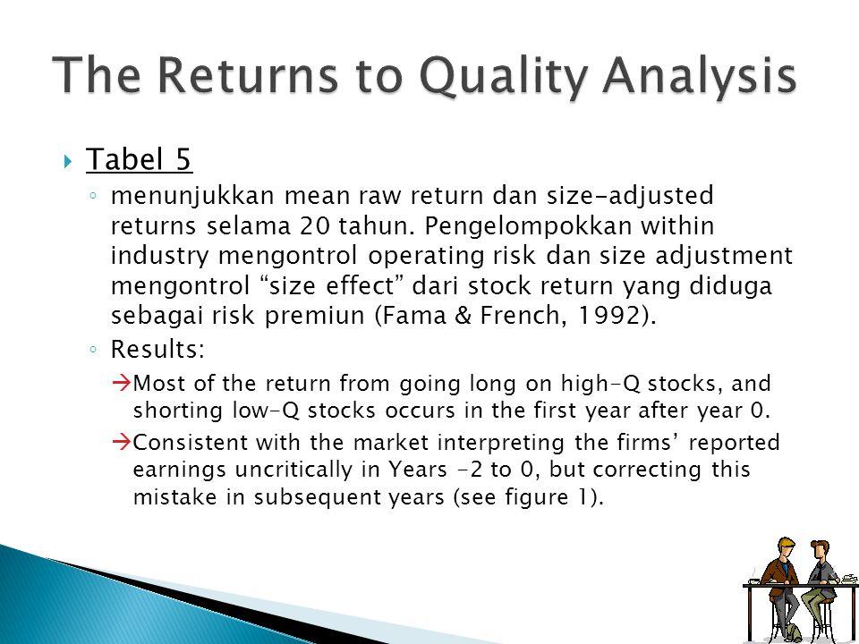  Tabel 5 ◦ menunjukkan mean raw return dan size-adjusted returns selama 20 tahun. Pengelompokkan within industry mengontrol operating risk dan size a