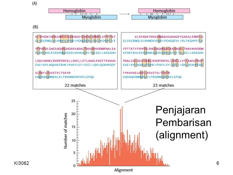 KI3062Zeily Nurachman7 Penjajaran dengan celah Celah (gap) seringkali ditambahkan untuk mengimbagi penambahan atau mengurangan nukleotida yang mungkin terjadi dalam gen dari satu molekul tetapi tidak untuk molekul lain pada peristiwa evolusi Sistem pemberian angka: tiap kemiripan (nilai +10) dan tiap pemberian satu celah (hukuman nilai −25)