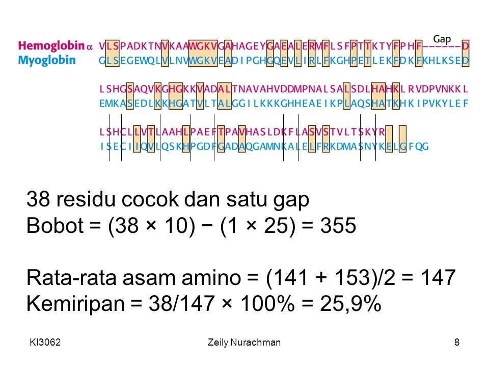 KI3062Zeily Nurachman8 38 residu cocok dan satu gap Bobot = (38 × 10) − (1 × 25) = 355 Rata-rata asam amino = (141 + 153)/2 = 147 Kemiripan = 38/147 ×