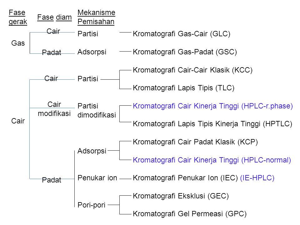 Kromatografi Gas-Cair (GLC) Kromatografi Gas-Padat (GSC) Kromatografi Cair-Cair Klasik (KCC) Kromatografi Lapis Tipis (TLC) Kromatografi Cair Kinerja