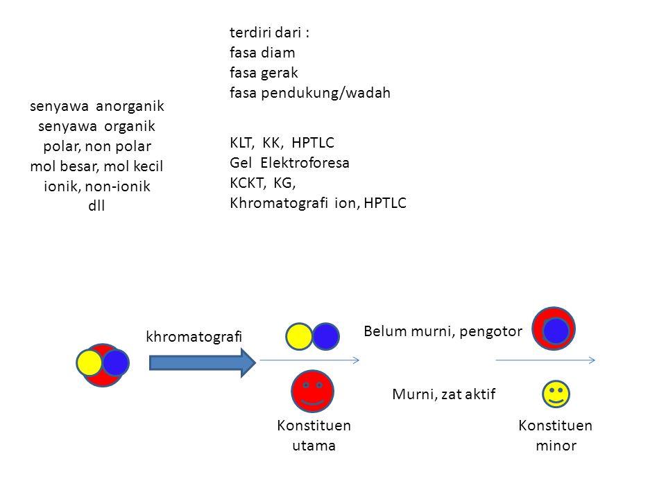 khromatografi Konstituen utama Murni, zat aktif Belum murni, pengotor Konstituen minor senyawa anorganik senyawa organik polar, non polar mol besar, m