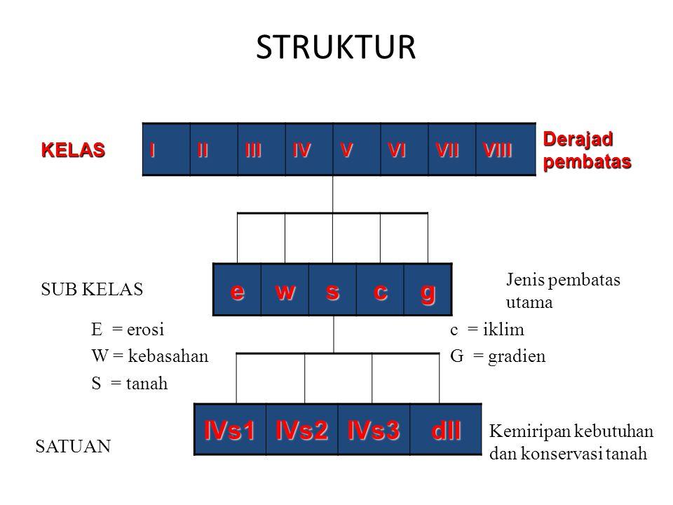 Kedalaman Efektif KriteriaDeskripsi k0 (1) Dalam > 90 cm k1 (2) Sedang 50 – 90 cm k2 (3) Dangkal 25 – 50 cm k3 (4) Sangat dangkal < 25 cm 4.