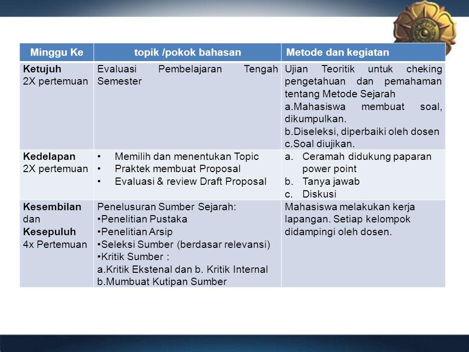 Minggu Ketopik /pokok bahasanMetode dan kegiatan Ketujuh 2X pertemuan Evaluasi Pembelajaran Tengah Semester Ujian Teoritik untuk cheking pengetahuan d