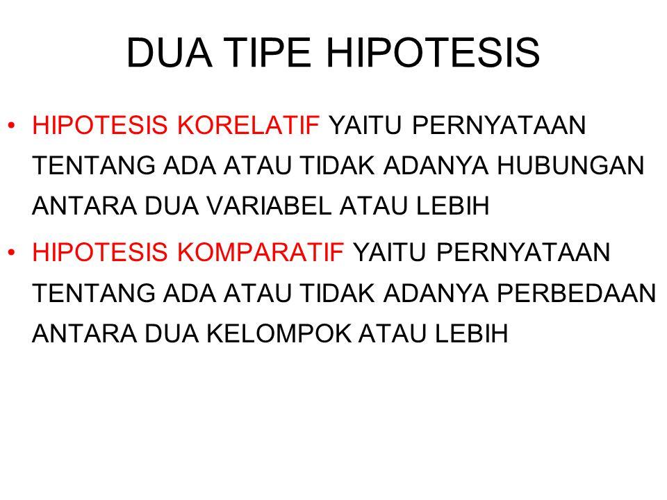 DUA TIPE HIPOTESIS HIPOTESIS KORELATIF YAITU PERNYATAAN TENTANG ADA ATAU TIDAK ADANYA HUBUNGAN ANTARA DUA VARIABEL ATAU LEBIH HIPOTESIS KOMPARATIF YAI