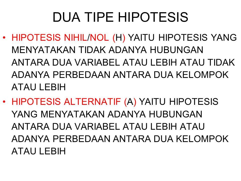 DUA TIPE HIPOTESIS HIPOTESIS NIHIL/NOL (H) YAITU HIPOTESIS YANG MENYATAKAN TIDAK ADANYA HUBUNGAN ANTARA DUA VARIABEL ATAU LEBIH ATAU TIDAK ADANYA PERB