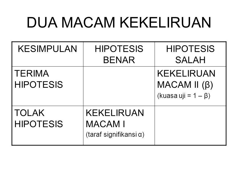 DUA MACAM KEKELIRUAN KESIMPULANHIPOTESIS BENAR HIPOTESIS SALAH TERIMA HIPOTESIS KEKELIRUAN MACAM II (β) (kuasa uji = 1 – β) TOLAK HIPOTESIS KEKELIRUAN MACAM I (taraf signifikansi α)
