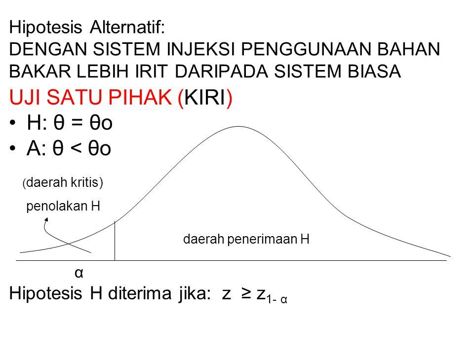 Hipotesis Alternatif: DENGAN SISTEM INJEKSI PENGGUNAAN BAHAN BAKAR LEBIH IRIT DARIPADA SISTEM BIASA UJI SATU PIHAK (KIRI) H: θ = θo A: θ < θo ( daerah kritis) penolakan H daerah penerimaan H α Hipotesis H diterima jika: z ≥ z 1- α