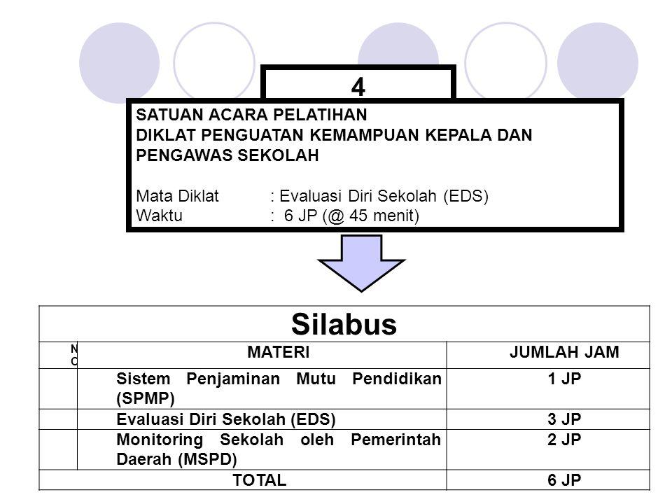 Silabus NONO MATERIJUMLAH JAM 1 Sistem Penjaminan Mutu Pendidikan (SPMP) 1 JP 2 Evaluasi Diri Sekolah (EDS)3 JP 3 Monitoring Sekolah oleh Pemerintah Daerah (MSPD) 2 JP TOTAL6 JP 4 SATUAN ACARA PELATIHAN DIKLAT PENGUATAN KEMAMPUAN KEPALA DAN PENGAWAS SEKOLAH Mata Diklat: Evaluasi Diri Sekolah (EDS) Waktu: 6 JP (@ 45 menit)