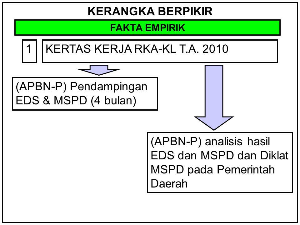 KERANGKA BERPIKIR FAKTA EMPIRIK KERTAS KERJA RKA-KL T.A. 20101 (APBN-P) Pendampingan EDS & MSPD (4 bulan) (APBN-P) analisis hasil EDS dan MSPD dan Dik