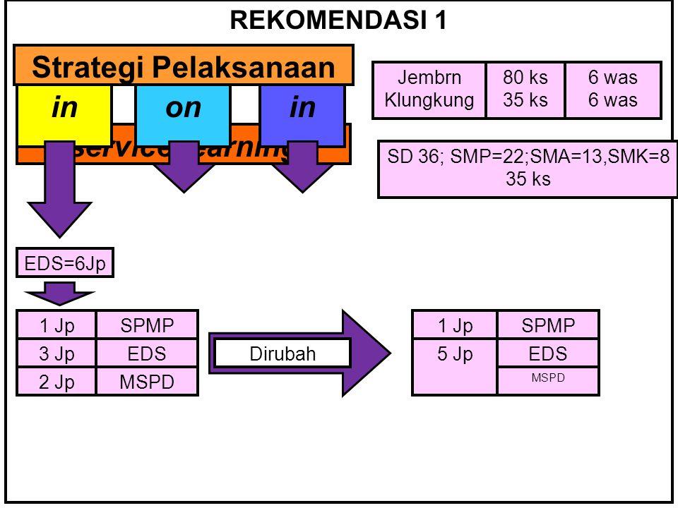 REKOMENDASI 1 Strategi Pelaksanaan inonin service learning inonin EDS=6Jp 1 Jp 3 Jp 2 Jp SPMP EDS MSPD Jembrn Klungkung 80 ks 35 ks 6 was 1 Jp 5 Jp SPMP EDS MSPD Dirubah SD 36; SMP=22;SMA=13,SMK=8 35 ks