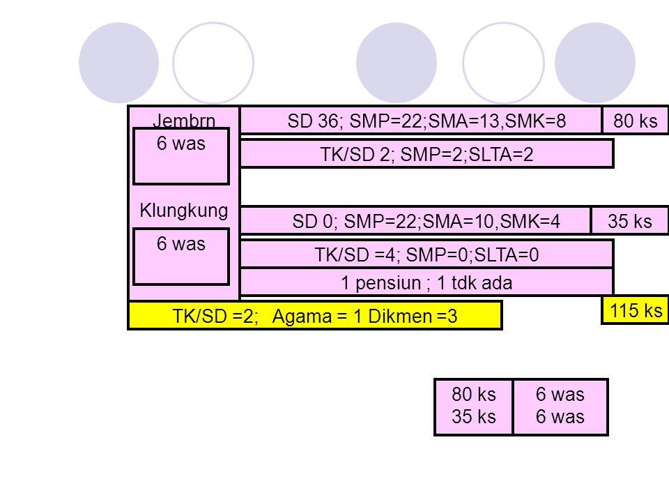Jembrn Klungkung 80 ks 35 ks 6 was SD 36; SMP=22;SMA=13,SMK=8 TK/SD 2; SMP=2;SLTA=2 6 was SD 0; SMP=22;SMA=10,SMK=4 TK/SD =4; SMP=0;SLTA=0 1 pensiun ; 1 tdk ada 35 ks 80 ks TK/SD =2; Agama = 1 Dikmen =3 115 ks