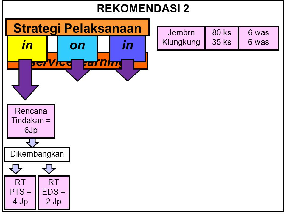 REKOMENDASI 2 Strategi Pelaksanaan inonin service learning inonin Jembrn Klungkung 80 ks 35 ks 6 was Rencana Tindakan = 6Jp RT PTS = 4 Jp RT EDS = 2 J