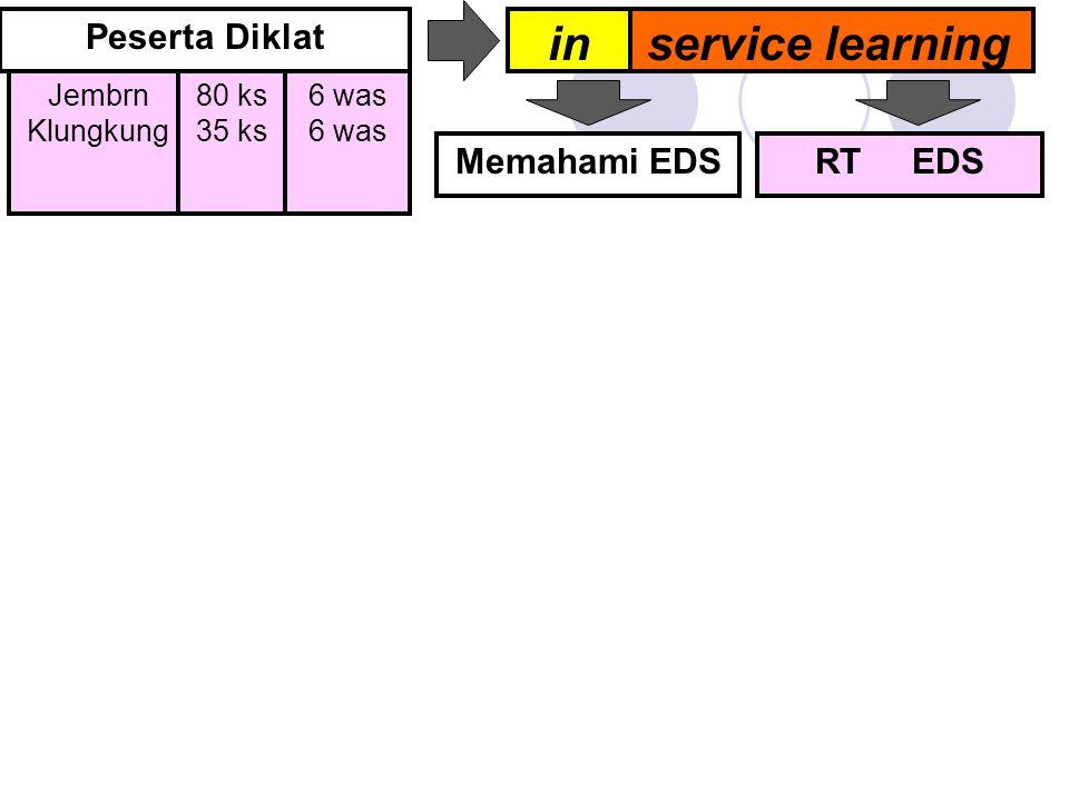 Memahami EDS Peserta Diklat service learningin Jembrn Klungkung 80 ks 35 ks 6 was RT EDS