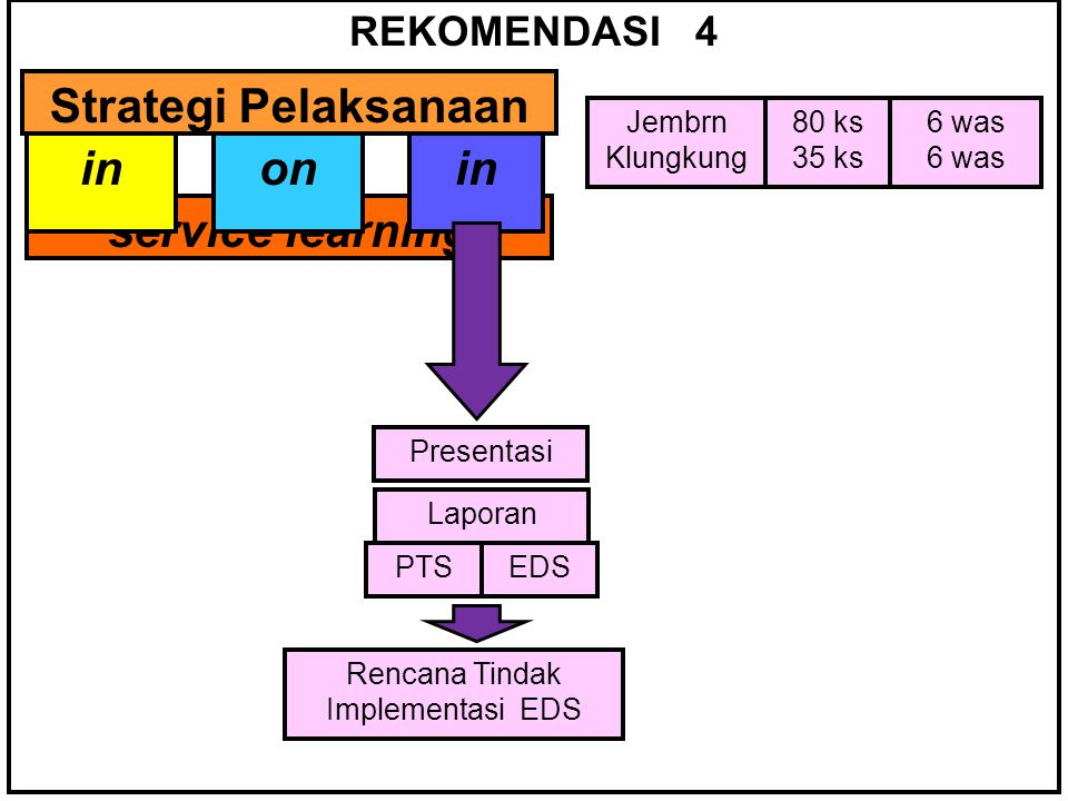REKOMENDASI 4 Strategi Pelaksanaan inonin service learning inonin Jembrn Klungkung 80 ks 35 ks 6 was Presentasi PTSEDS Laporan Rencana Tindak Implementasi EDS