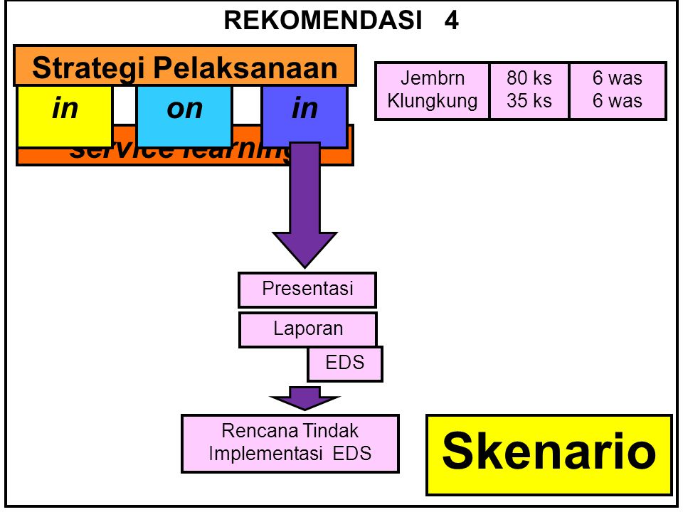 REKOMENDASI 4 Strategi Pelaksanaan inonin service learning inonin Jembrn Klungkung 80 ks 35 ks 6 was Presentasi EDS Laporan Rencana Tindak Implementasi EDS Skenario