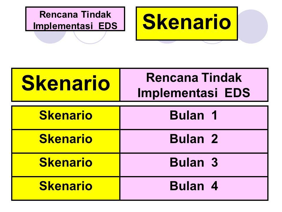 Rencana Tindak Implementasi EDS SkenarioBulan 1 SkenarioBulan 2 SkenarioBulan 3 SkenarioBulan 4 Rencana Tindak Implementasi EDS Skenario