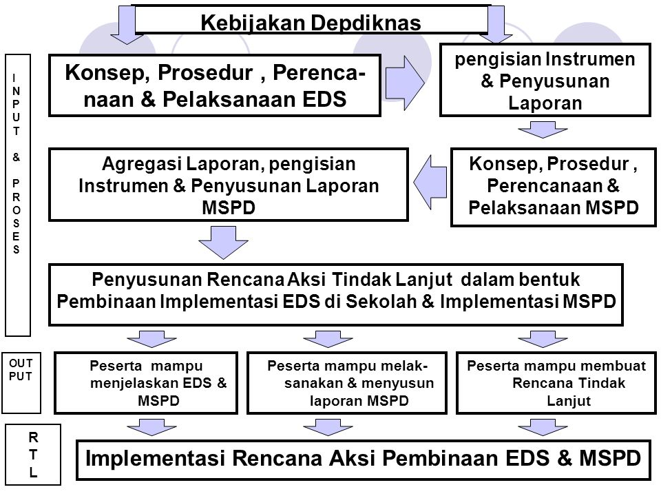 INPUT&PROSESINPUT&PROSES Kebijakan Depdiknas OUT PUT RTLRTL Konsep, Prosedur, Perenca- naan & Pelaksanaan EDS Peserta mampu menjelaskan EDS & MSPD Pes