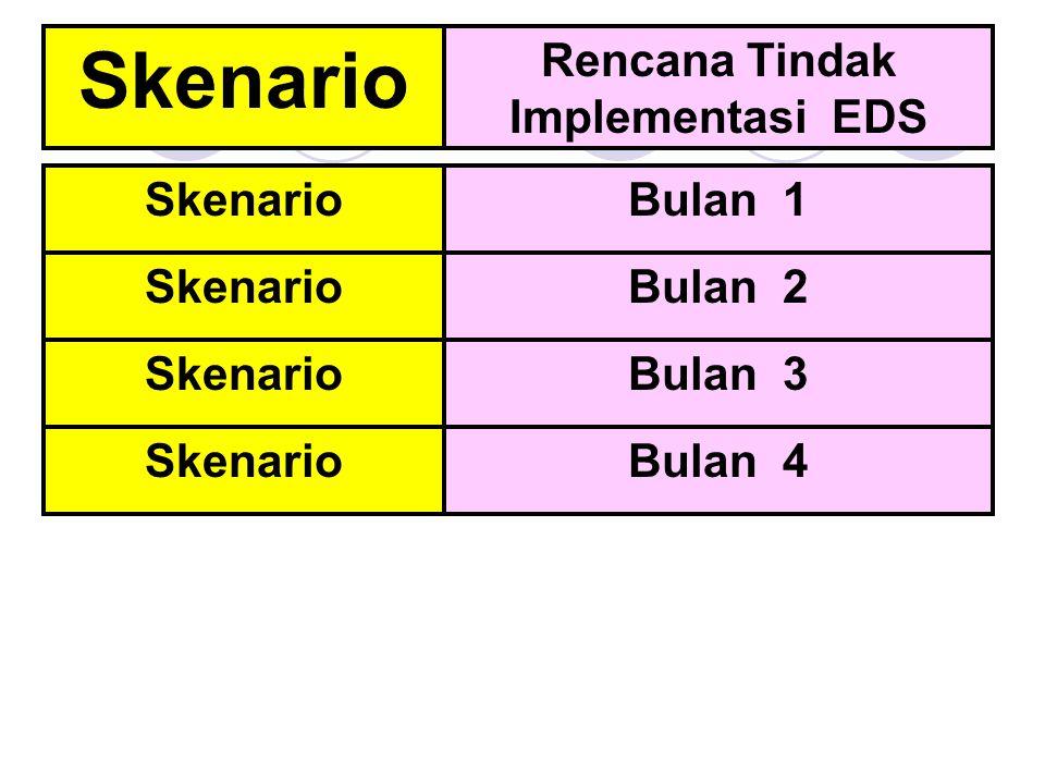 Skenario Rencana Tindak Implementasi EDS SkenarioBulan 1 SkenarioBulan 2 SkenarioBulan 3 SkenarioBulan 4