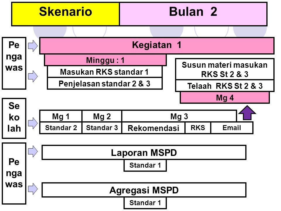 SkenarioBulan 2 Minggu : 1 Mg 2Mg 3 Mg 4 Rekomendasi RKSStandar 2 Pe nga was Kegiatan 1 Mg 1 Masukan RKS standar 1 Penjelasan standar 2 & 3 Standar 3