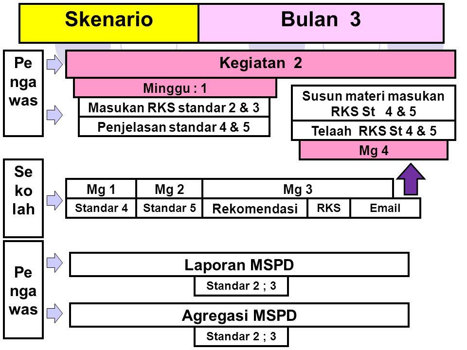 SkenarioBulan 3 Minggu : 1 Mg 2Mg 3 Mg 4 Rekomendasi RKSStandar 4 Pe nga was Kegiatan 2 Mg 1 Masukan RKS standar 2 & 3 Penjelasan standar 4 & 5 Standa
