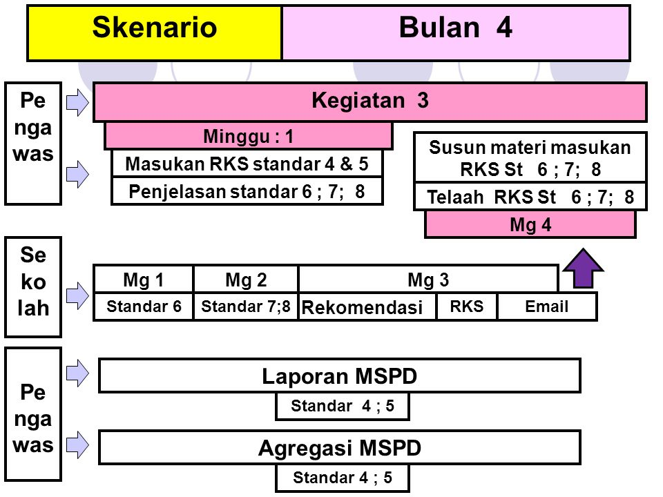 SkenarioBulan 4 Minggu : 1 Mg 2Mg 3 Mg 4 Rekomendasi RKSStandar 6 Pe nga was Kegiatan 3 Mg 1 Masukan RKS standar 4 & 5 Penjelasan standar 6 ; 7; 8 Sta