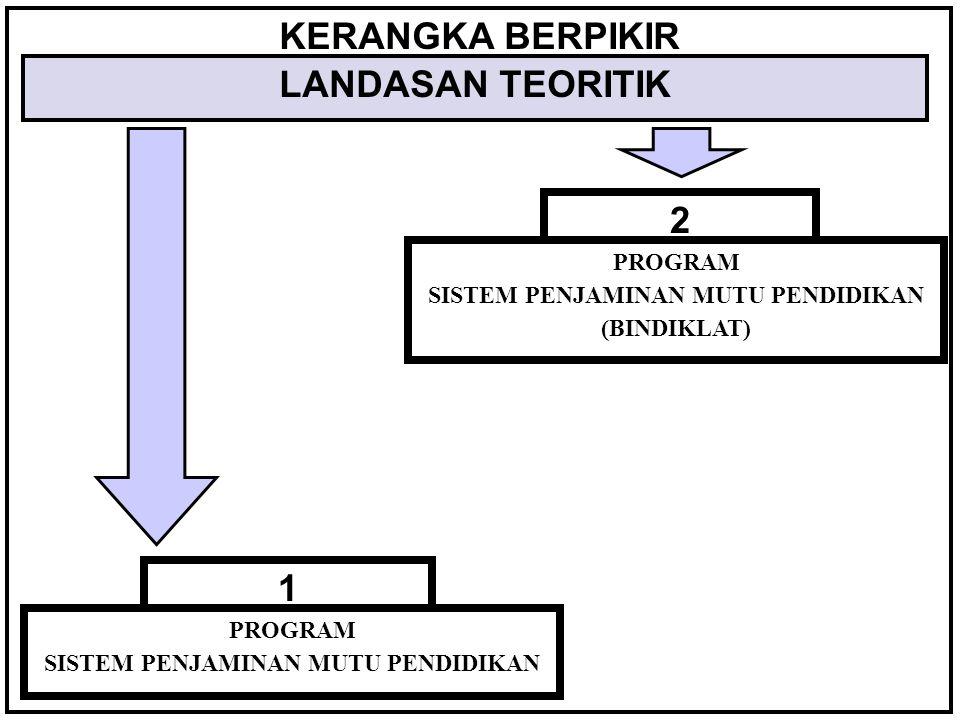 KERANGKA BERPIKIR LANDASAN TEORITIK 2 1 PROGRAM SISTEM PENJAMINAN MUTU PENDIDIKAN PROGRAM SISTEM PENJAMINAN MUTU PENDIDIKAN (BINDIKLAT)