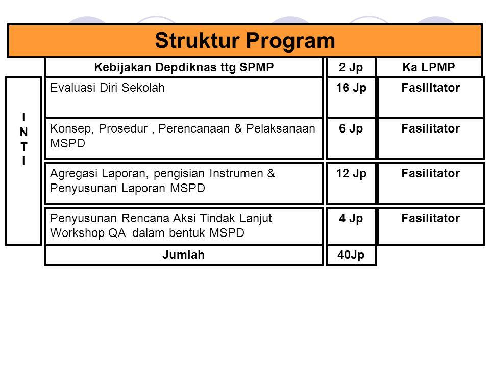 Struktur Program Konsep, Prosedur, Perencanaan & Pelaksanaan MSPD Penyusunan Rencana Aksi Tindak Lanjut Workshop QA dalam bentuk MSPD Kebijakan Depdiknas ttg SPMP 6 Jp 12 Jp 2 Jp Fasilitator Ka LPMP Agregasi Laporan, pengisian Instrumen & Penyusunan Laporan MSPD Fasilitator INTIINTI 4 Jp Jumlah40Jp Evaluasi Diri Sekolah16 JpFasilitator
