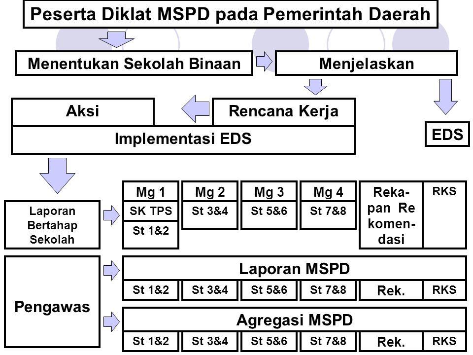 Peserta Diklat MSPD pada Pemerintah Daerah Menentukan Sekolah BinaanMenjelaskan Rencana Kerja Laporan Bertahap Sekolah Mg 1 SK TPS St 1&2 Mg 2 St 3&4 Mg 3 St 5&6 Mg 4 St 7&8 Reka- pan Re komen- dasi RKS Pengawas Laporan MSPD St 1&2St 3&4St 5&6St 7&8 Rek.