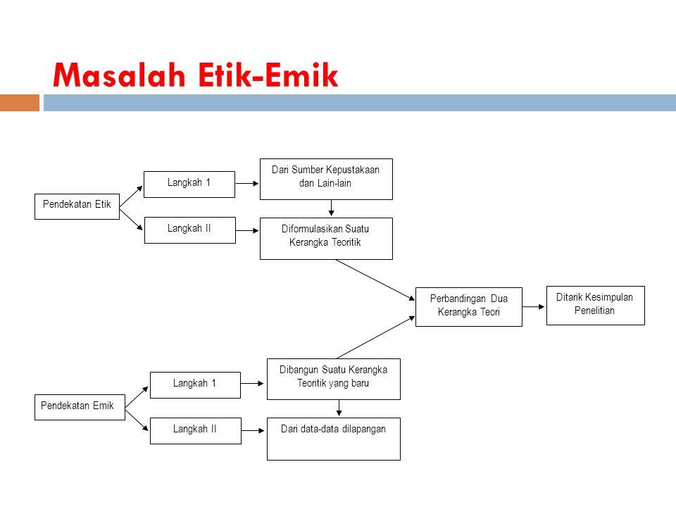 Masalah Etik-Emik Pendekatan Etik Langkah 1 Langkah II Perbandingan Dua Kerangka Teori Dari Sumber Kepustakaan dan Lain-lain Pendekatan Emik Langkah 1 Langkah IIDari data-data dilapangan Ditarik Kesimpulan Penelitian Dibangun Suatu Kerangka Teoritik yang baru Diformulasikan Suatu Kerangka Teoritik