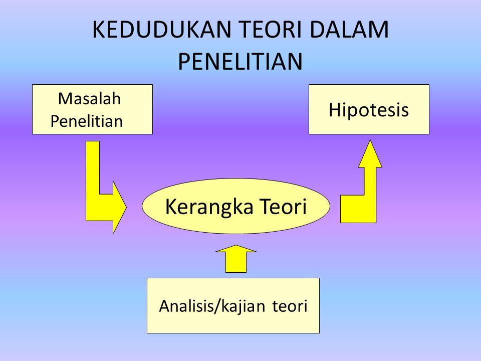 KEDUDUKAN TEORI DALAM PENELITIAN Masalah Penelitian Hipotesis Kerangka Teori Analisis/kajian teori