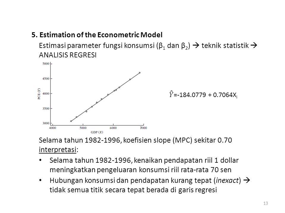 5. Estimation of the Econometric Model Estimasi parameter fungsi konsumsi (β 1 dan β 2 )  teknik statistik  ANALISIS REGRESI Selama tahun 1982-1996,