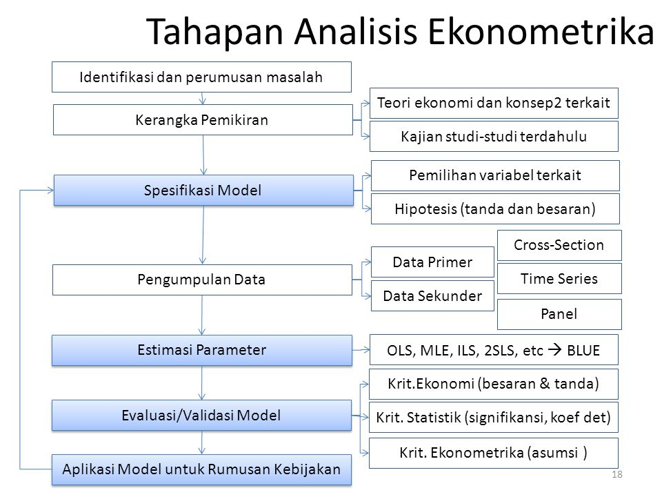 Tahapan Analisis Ekonometrika Identifikasi dan perumusan masalah Kerangka Pemikiran Spesifikasi Model Pengumpulan Data Estimasi Parameter Evaluasi/Val