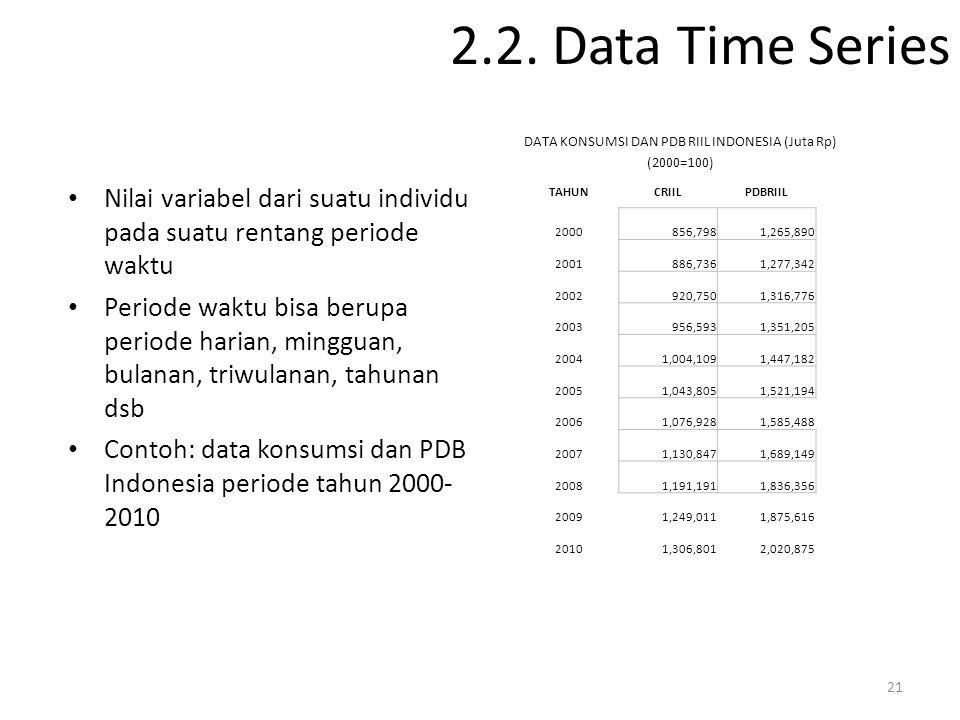 2.2. Data Time Series Nilai variabel dari suatu individu pada suatu rentang periode waktu Periode waktu bisa berupa periode harian, mingguan, bulanan,