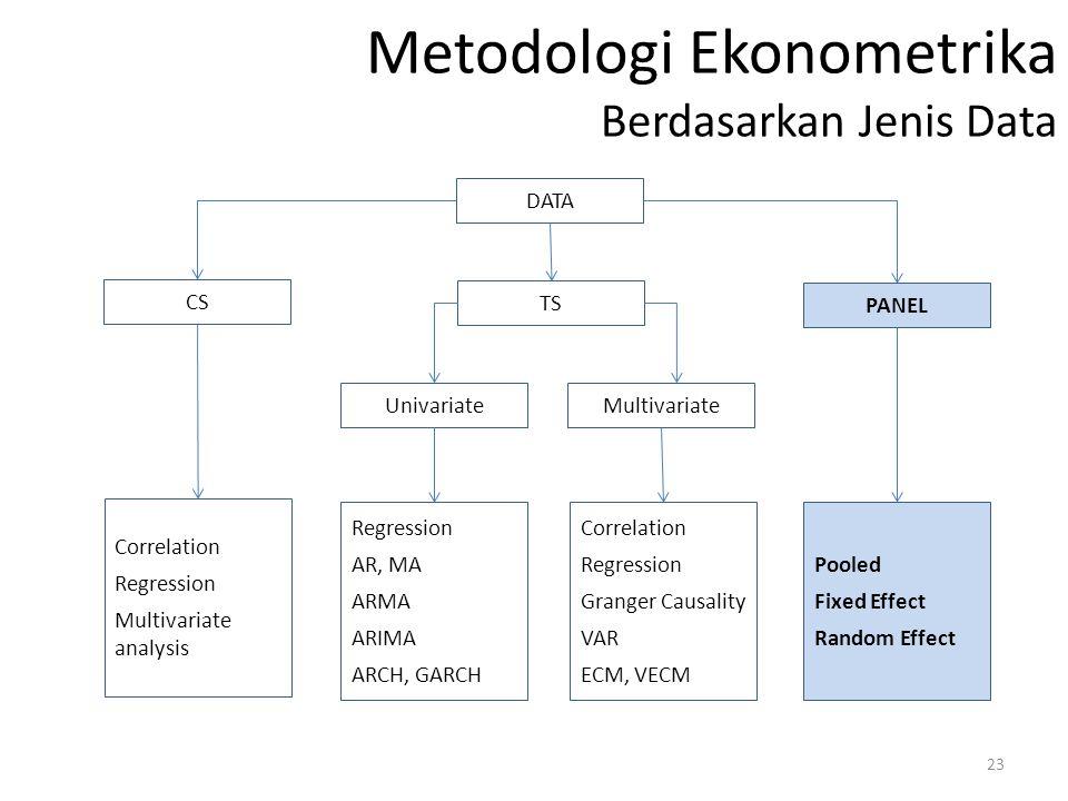 Metodologi Ekonometrika Berdasarkan Jenis Data DATA CS TS PANEL UnivariateMultivariate Correlation Regression Multivariate analysis Regression AR, MA