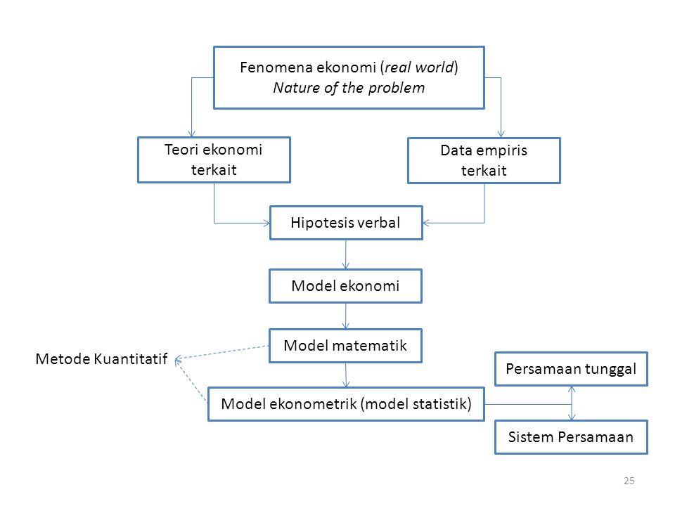 25 Fenomena ekonomi (real world) Nature of the problem Teori ekonomi terkait Data empiris terkait Hipotesis verbal Model ekonomi Model matematik Model