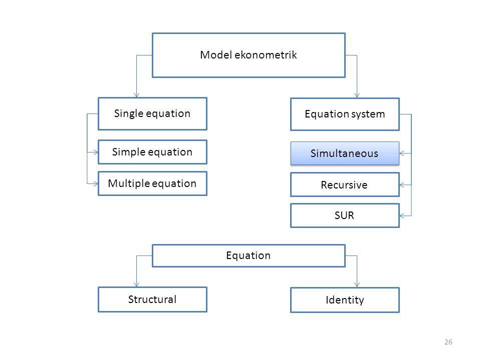 26 Model ekonometrik Single equation Equation system Simple equation Multiple equation Simultaneous Recursive SUR Equation Structural Identity
