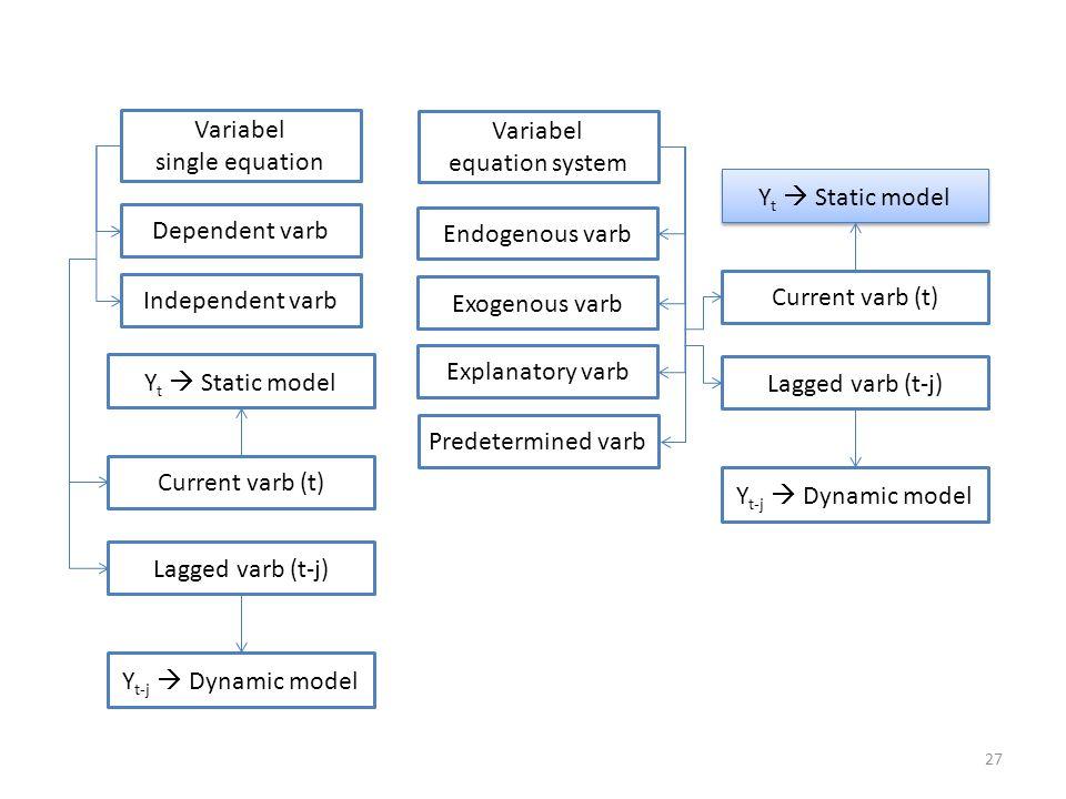 27 Variabel single equation Variabel equation system Dependent varb Independent varb Endogenous varb Exogenous varb Explanatory varb Predetermined var
