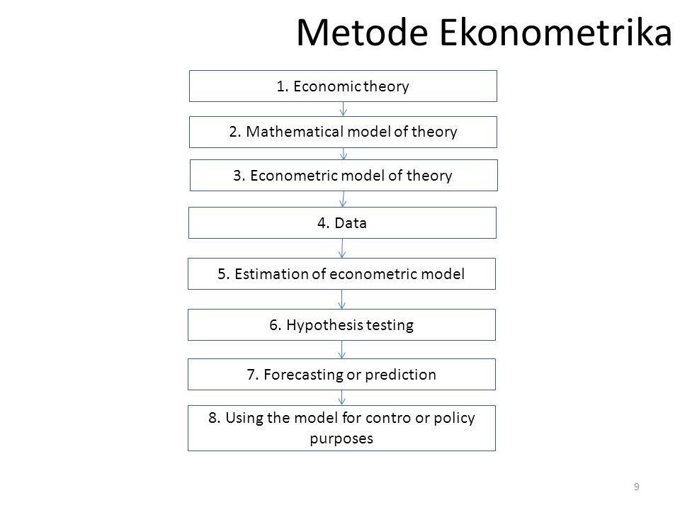 Metode Ekonometrika 1. Economic theory 2. Mathematical model of theory 3. Econometric model of theory 4. Data 5. Estimation of econometric model 6. Hy