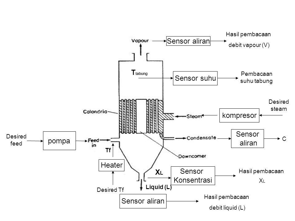 pompa Desired feed Heater Desired Tf Tf kompresor Desired steam Sensor aliran Hasil pembacaan debit vapour (V) Sensor aliran Liquid (L) Hasil pembacaan debit liquid (L) XLXL Sensor Konsentrasi Hasil pembacaan X L Sensor aliran C Sensor suhu Pembacaan suhu tabung T tabung