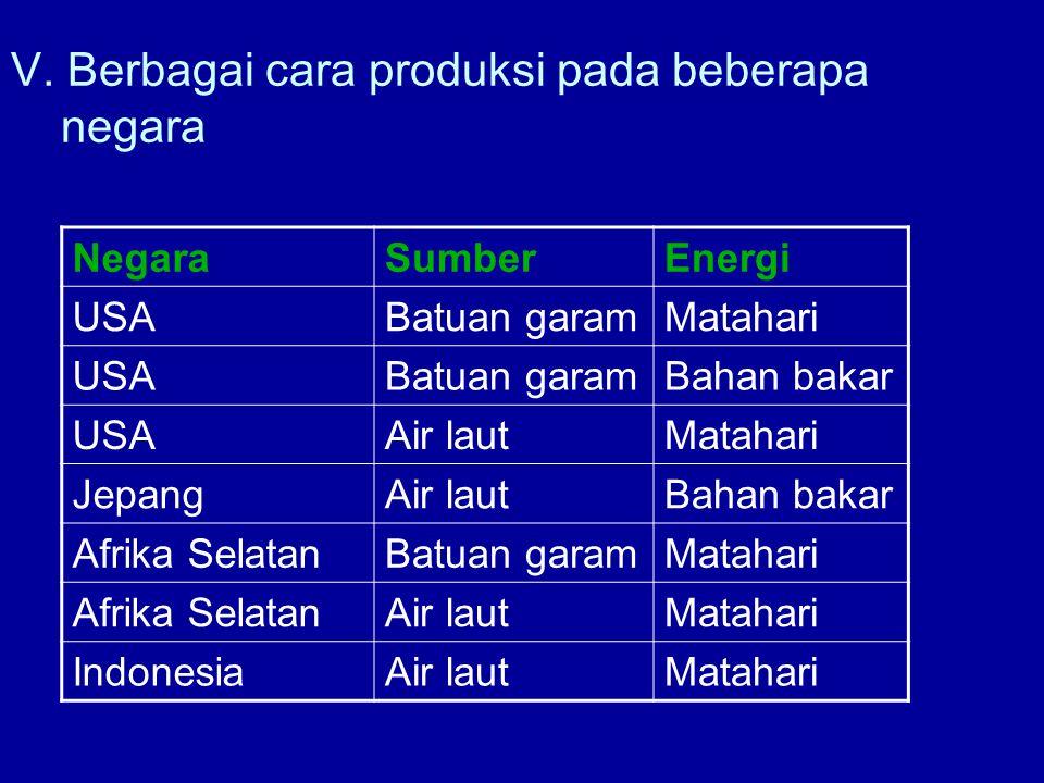 V. Berbagai cara produksi pada beberapa negara NegaraSumberEnergi USABatuan garamMatahari USABatuan garamBahan bakar USAAir lautMatahari JepangAir lau