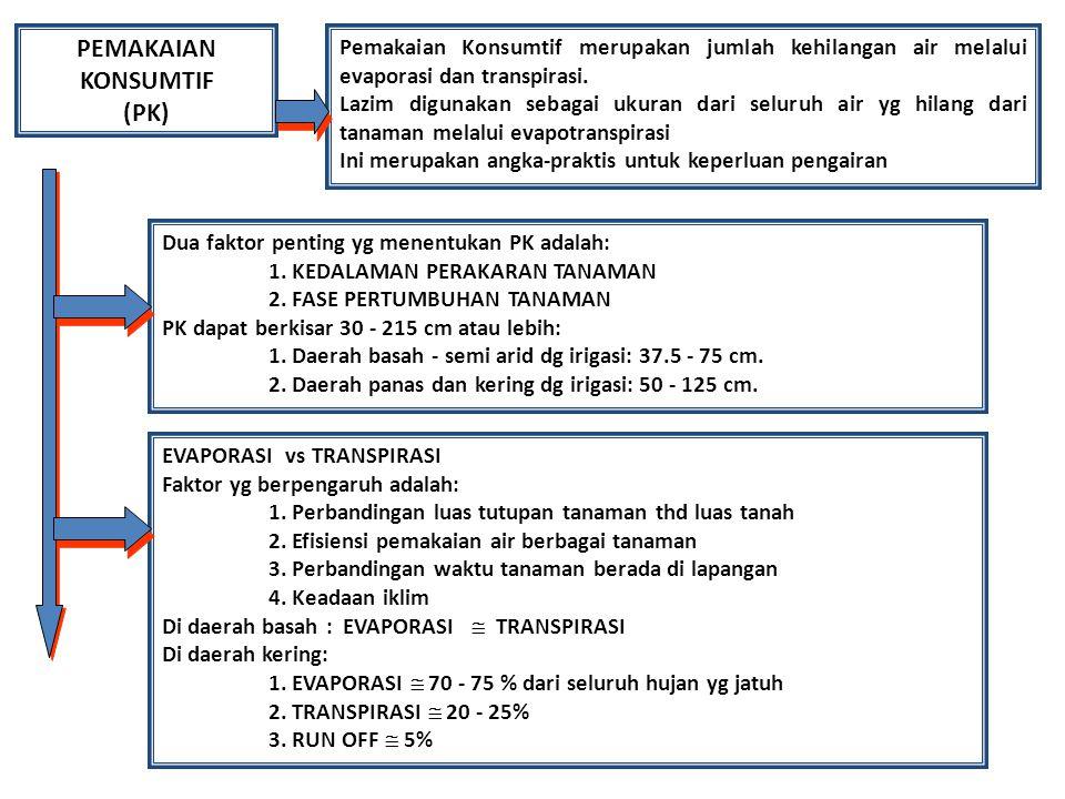 PEMAKAIAN KONSUMTIF (PK) Pemakaian Konsumtif merupakan jumlah kehilangan air melalui evaporasi dan transpirasi. Lazim digunakan sebagai ukuran dari se