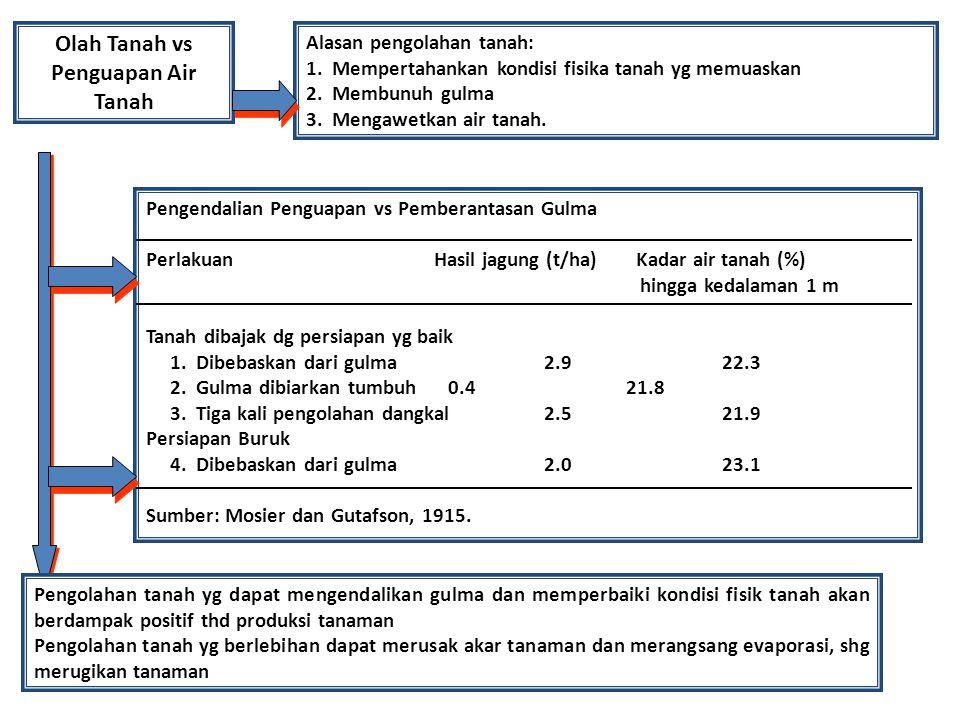 Olah Tanah vs Penguapan Air Tanah Alasan pengolahan tanah: 1. Mempertahankan kondisi fisika tanah yg memuaskan 2. Membunuh gulma 3. Mengawetkan air ta